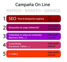 Sobre el Etiquetado en Google Analytics.  Campañas online.  Curso Google Analytics en Eutokia (Bilbao). Enero - Febrero - Marzo 2012