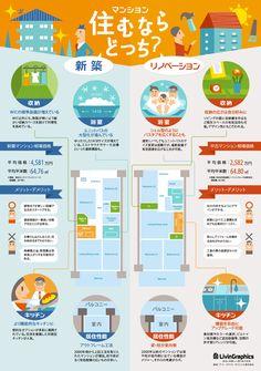 新築マンションを買うか、中古マンションを買ってリノベーションするか、それぞれの特徴・利点・相場などの情報をまとめたインフォグラフィック。情報...