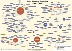 Why do the pharmaceutical and chemical companies own the majority of seeds in the world?    These companies are deciding your health. Are you comfortable with that?     Monsanto created DDT, Agent Orange, and many other poisons that simply do not go away. How can we let them produce our food?