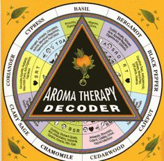 Aromatherapy Chart For Mixing Aromatherapy Oils | Aromatherapy Decoder