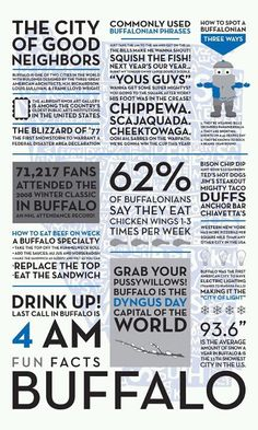 This is Buffalo, NY Good for a visit, at least. Buffalo New York, Good Neighbor, Thing 1, Buffalo Bills, Where The Heart Is, At Least, Fun Facts, Growing Up, Good To Know