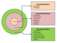 Segmented Stakeholder Map. Útil para diferenciar necesidades y políticas de comunicación complementarias: gestión de comunicación interna, comunicación corporativa y relaciones con grupos de interés, información en redes sociales y medios de comunicación