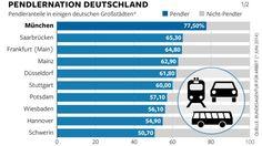Der Pendler,  pendlern.  Deutschland ist die Republik der Pendler. München ist Deutschlands Pendlerhauptstadt, ...17 Millionen Menschen verlassen jeden Morgen ihren Heimatort, um zur Arbeit zu gelangen. Viele sind länger als eine Stunde unterwegs. Hohe Mieten und knapper Wohnraum allein können das nicht erklären.