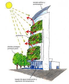 Energía y Habitabilidad Arquitectura y sustentabilidad, desde la mirada al conocimiento local. Curso Escuela Arquitectura Universidad Tecnológica Metropolitana, Santiago, Chile