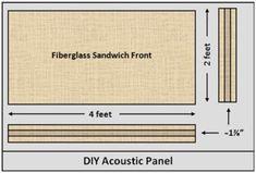 DIY Studio Design: How To Build Cost-Effective Acoustic Panels — SonicScoop Bass Trap, Acoustic Panels, Building Design, Good To Know, Studio Design, How To Plan, Tiles, Trust, Diy
