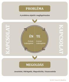 A konfliktuskezelés folyamatábrája