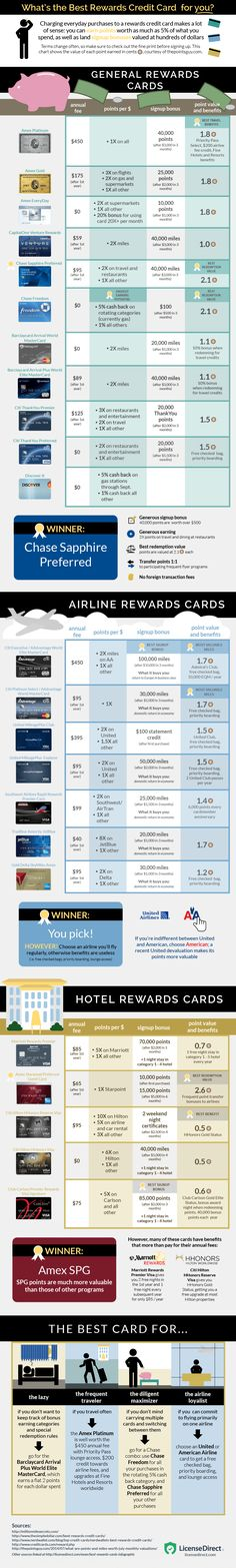 This Graphic Compares 25 of the Most Popular Rewards Credit Cards