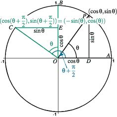 Lesson The Amazing Unit Circle: Trigonometric Identities