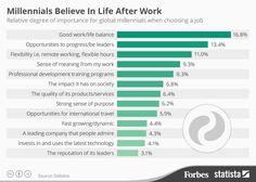 Millennials Believe In Life After Work