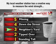 Finally, A Unit Of Wind Speed I Understand