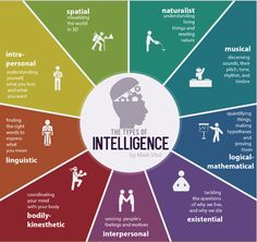 What is your Intelligence Type? - 9 Types Quiz - Psych2Go.net