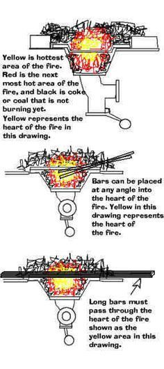 Where to place iron in the fire.