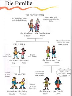 Family in Spanish -La familia- Spanish vocabulary Study German, Learn German, Learn French, German Grammar, German Words, German Language Learning, Learning Spanish, Spanish Activities, Deutsch Language