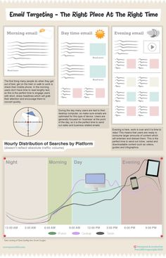 'Email Targeting - The Right Place at the Right Time' Infographic #pure360 www.pure360.com