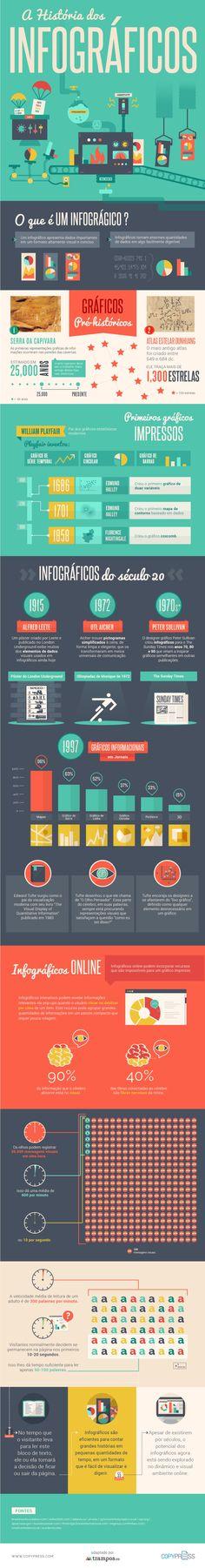 A História dos Infográficos