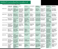 Waldorf curriculum with more detail- grades 1-8.