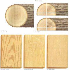 examples of quarter sawn vs. rift sawn white oak - Google Search