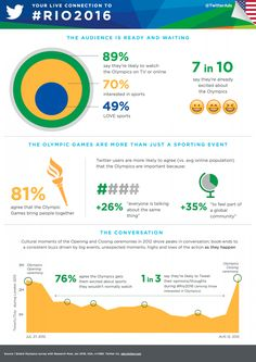 How Brands Can Use Twitter to Connect with Fans During the Olympics [Infographic] | Social Media Today