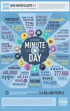 Algunos ejemplos de la cantidad de datos que se generan en Internet cada minuto