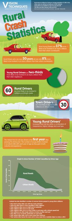 Fascinating infographic by our team highlighting Rural Crash Statistics