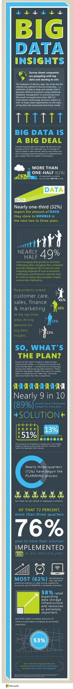 Big Data. ¿Estás preparado? | TecnoHotel