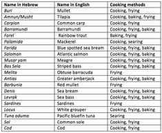 Different kinds of fish in english – A Selection of Pins about Animals Animals Name In English, Goldfish Types, Fish Chart, Oscar Fish, Common Carp, Homer Alaska, Hebrew Names, Animal Worksheets, Atlantic Salmon