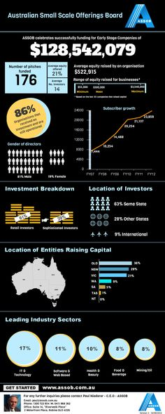 Five years of equity capital raising (crowdfunding) from ASSOB - the Australian Small Scale Offerings Board