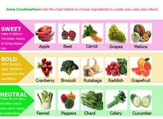 Juicing Shack: Juice Combinations