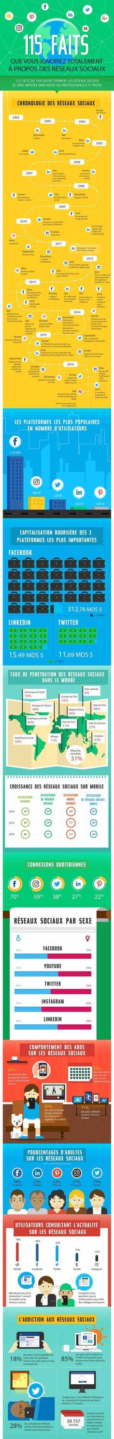 infographie : 115 faits à connaître sur les réseaux sociaux en 2017