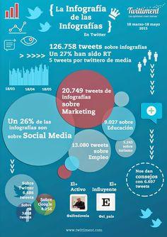 Una infografía, basada en un estudio sobre miles de tweets, que arroja diversos porcentajes y datos sobre el uso de las infografías en Twitter.