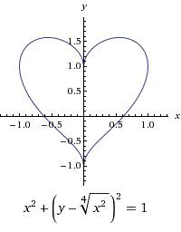 Love is everywhere. – Lena Schmack Love is everywhere. Love is everywhere. Math Quotes, Math Memes, Math Humor, Love Math, Fun Math, Physics Formulas, E Mc2, Math Art, Nerd Love