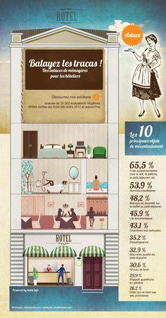 Hotel.de a analysé les avis clients de ces 2 dernières années. Cette infographie est basée sur 20 000 avis. Elle met en avant que certains retour négatifs peuvent être facilement corrigé, ce ne sont que des problèmes mineurs .... Infographie interactive . .  . http://www.hotel.info/fr/blog/astuces-pour-hoteliers/