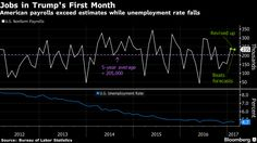 U.S. employers added jobs at an above-average pace for a second month on outsized gains in construction and manufacturing while wage growth picked up, as the labor market continued its steady impro…