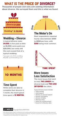 What is the best web-site for divorces?