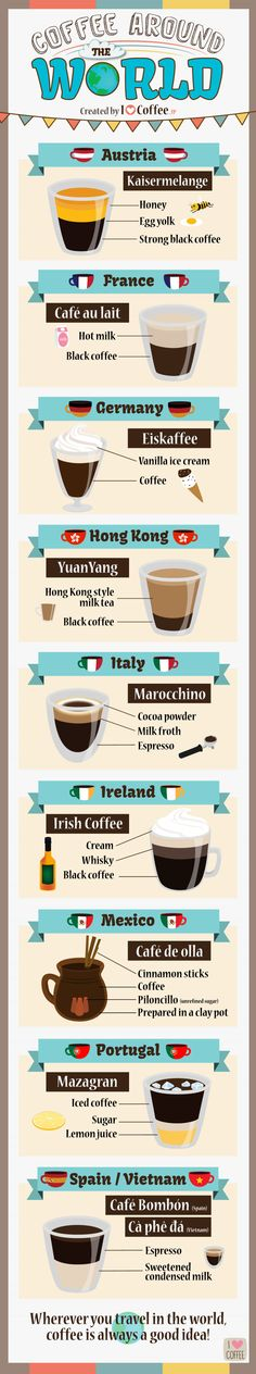 Coffee around the world (By I Love Coffee)