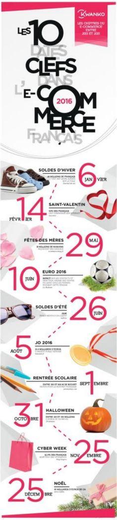 Infographie : le e-commerce en 10 moments clefs