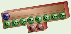 Valence electrons - visualizing electron shells as shelves that can be balanced (elements that are inert) or that can tip one way or the other (elements that give away electrons, or elements that gain electrons) Chemistry For Kids, Chemistry Classroom, High School Chemistry, Teaching Chemistry, Chemistry Lessons, Science Chemistry, Middle School Science, Science Lessons, Science Resources