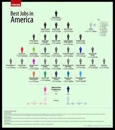 Best Jobs in America #jobs #infographic
