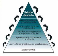 Pirámide de Estado