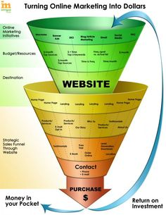 Online Marketing Sales Funnel #DigitalMarketing #SalesFunnel #Infographic