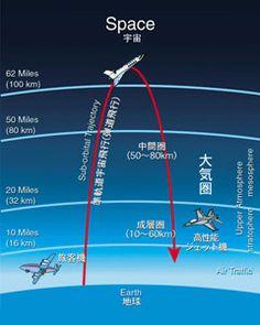 JTB 宇宙旅行 - 宇宙体験旅行(弾道飛行)[Suborbital Space Flight]