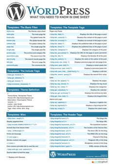 WordPress Cheat Sheet - What you need to know in one sheet