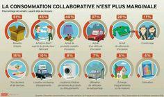 L'économie #collaborative en progrès