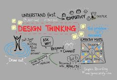 Design Thinking - Graphic Recording by Lynne Cazaly, via Flickr.