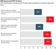 of buyers say they prefer consumer-type e-commerce features for making work-related purchases online. - Apps N Things - E-Commerce websites made easy. Type Web, Online Purchase, Ecommerce, Make It Simple, Bar Chart, Apps, Marketing, Website, Sayings