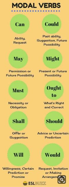 The modal verbs of English are a small class of auxiliary verbs used mostly to express modality (properties such as possibility, obligation, etc. verb, How to Use Modals in English English Vinglish, English Course, English Tips, English Phrases, English Idioms, English Study, English Lessons, French Lessons, Spanish Lessons