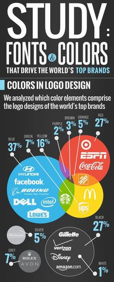 Business infographic : Food infographic  Font and Color in Logo Design [Infographic]