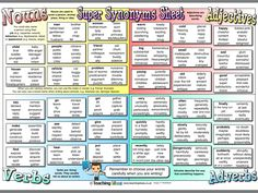 Super Synonyms Sheet - Our Super Synonyms Sheet features lots of the most common nouns, adjectives, verbs and adverbs, along with synonyms for each. The sheet includes over 300 words that children can use in their writing! Adjective Words, Nouns And Adjectives, Synonyms And Antonyms, Adverbs, English Writing, Teaching English, Learn English, Grammar And Punctuation, Grammar And Vocabulary