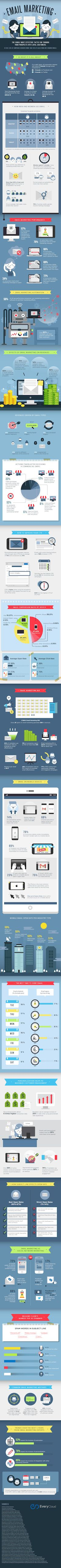 Email Marketing Stats to Guide Your 2019 Strategy [Infographic] Published Oct. 2018 Are you putting together your email marketing plan of action for Need some facts and figures to help. Email Marketing Campaign, Email Marketing Strategy, Marketing Tactics, Online Marketing, Social Media Marketing, Content Marketing, Affiliate Marketing, Marketing Articles, Business Marketing