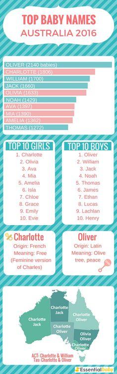 Top baby names Australia 2016